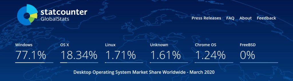 market share OS su pc