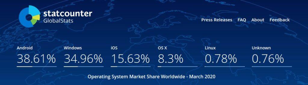 market share mondiale degli OS da StatCounter