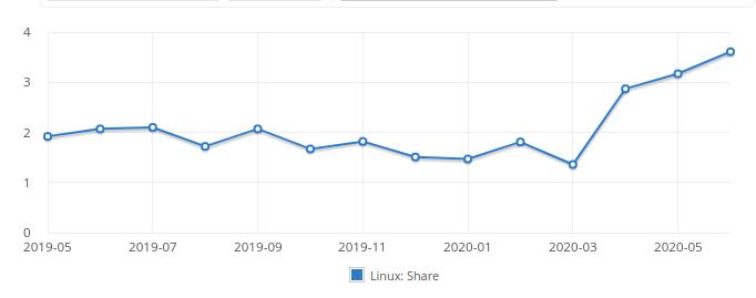 fetta utenti Linux 06-2020